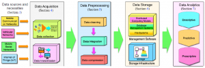 Life cycle of Big Data Analytics in large scale wireless networks