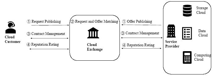 Trading process in cloud exchange.