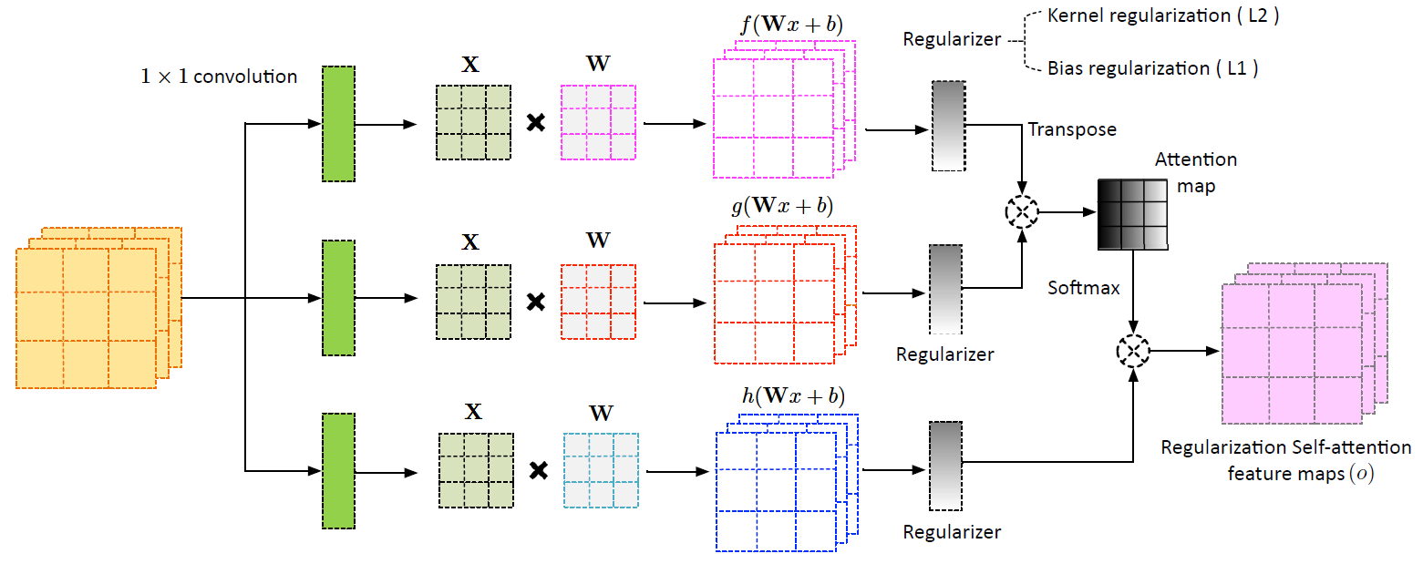 Regularization Self-Attention Mechanism